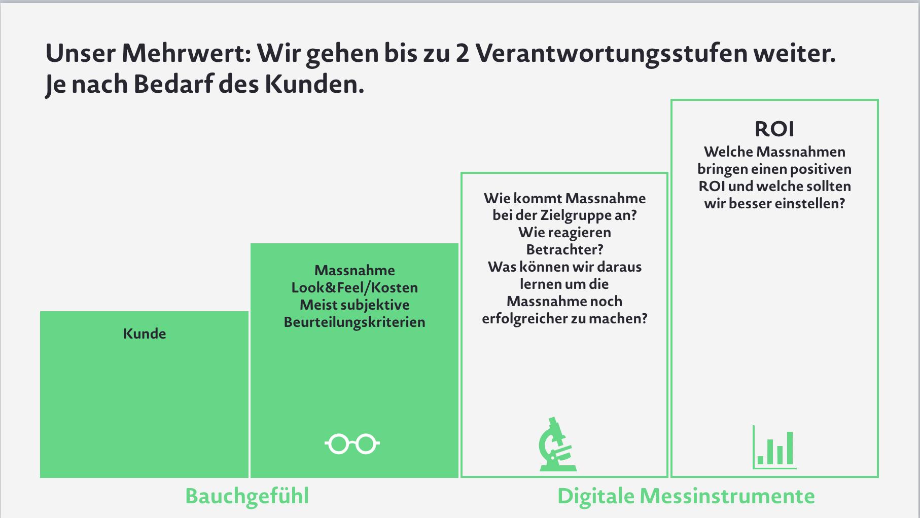 Balkendiagramm Mehrwert durch digitale Daten Co Agency